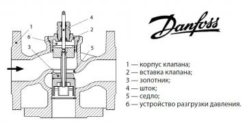 The three-way regulating valve Danfoss VF3